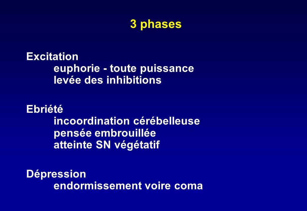 3 phases Excitation euphorie - toute puissance levée des inhibitions Ebriété incoordination cérébelleuse pensée embrouillée atteinte SN végétatif Dépr