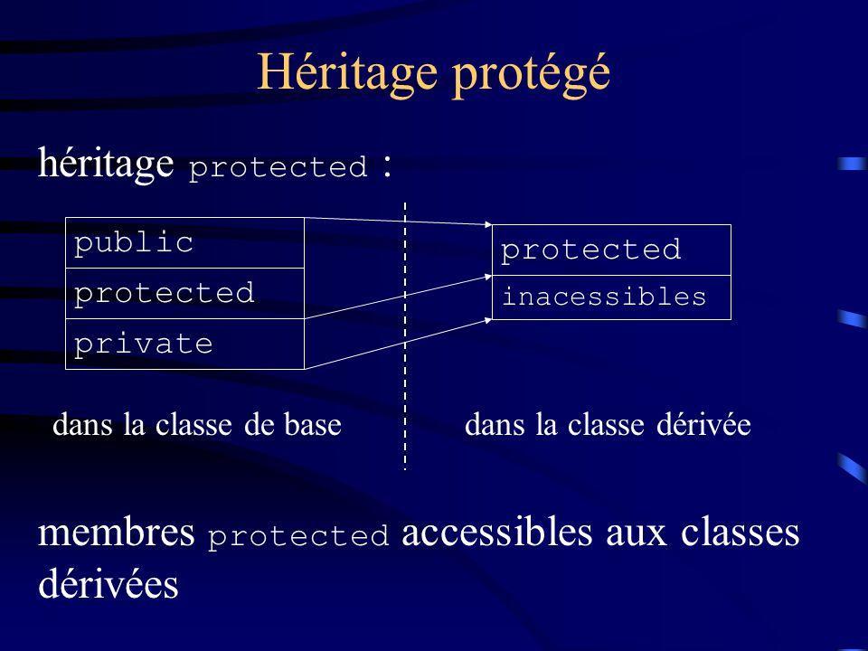 Héritage protégé héritage protected : public protected private protected inacessibles dans la classe de basedans la classe dérivée membres protected accessibles aux classes dérivées
