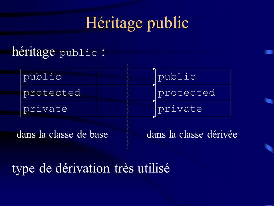 Héritage public héritage public : public protected private dans la classe de basedans la classe dérivée type de dérivation très utilisé public protected private