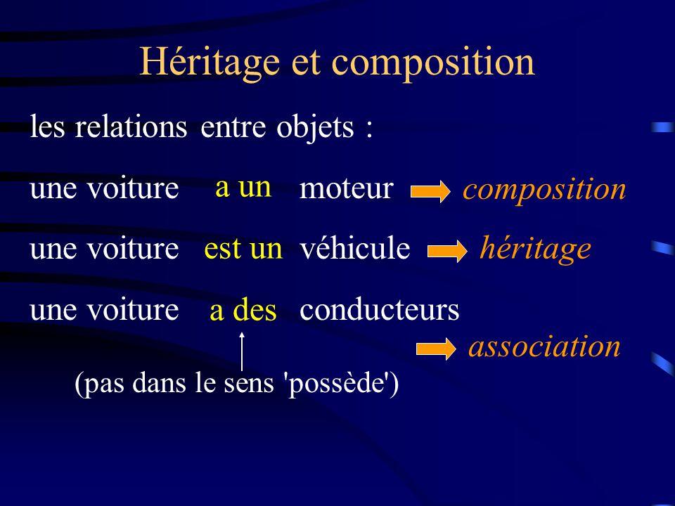 Héritage et composition les relations entre objets : une voituremoteur une voiturevéhicule une voitureconducteurs a un est un a des (pas dans le sens possède ) composition héritage association
