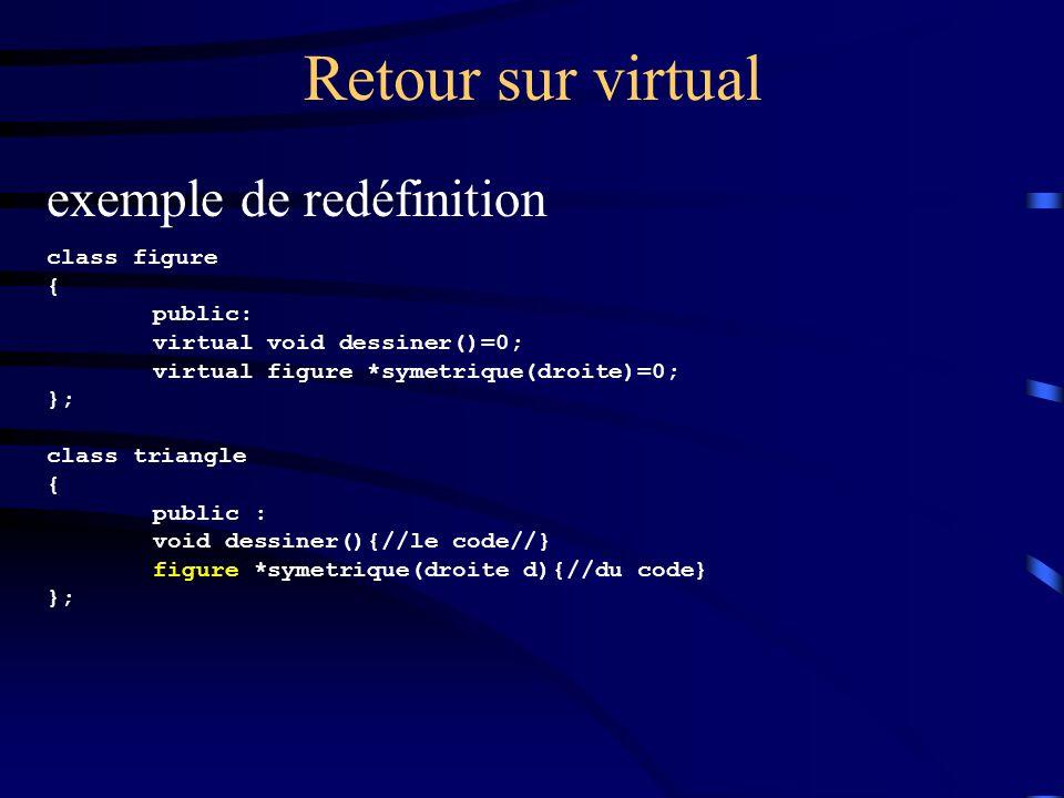 Retour sur virtual exemple de redéfinition class figure { public: virtual void dessiner()=0; virtual figure *symetrique(droite)=0; }; class triangle { public : void dessiner(){//le code//} figure *symetrique(droite d){//du code} };