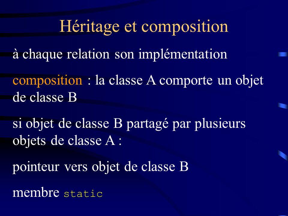 Héritage et composition à chaque relation son implémentation composition : la classe A comporte un objet de classe B si objet de classe B partagé par plusieurs objets de classe A : pointeur vers objet de classe B membre static