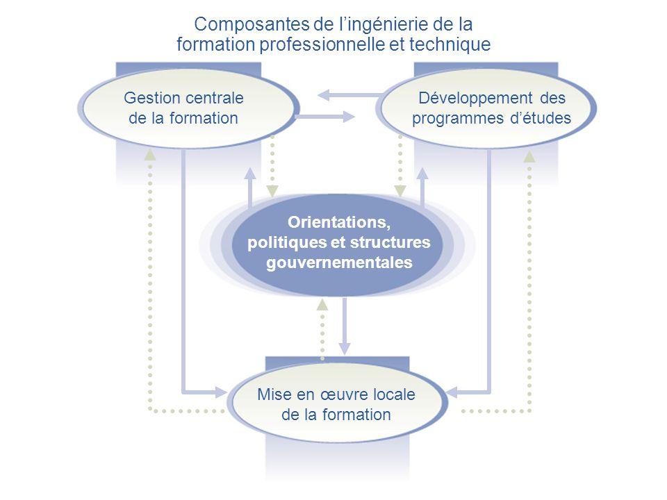 Gestion centrale de la formation Développement des programmes d'études Mise en œuvre locale de la formation Orientations, politiques et structures gouvernementales Composantes de l'ingénierie de la formation professionnelle et technique