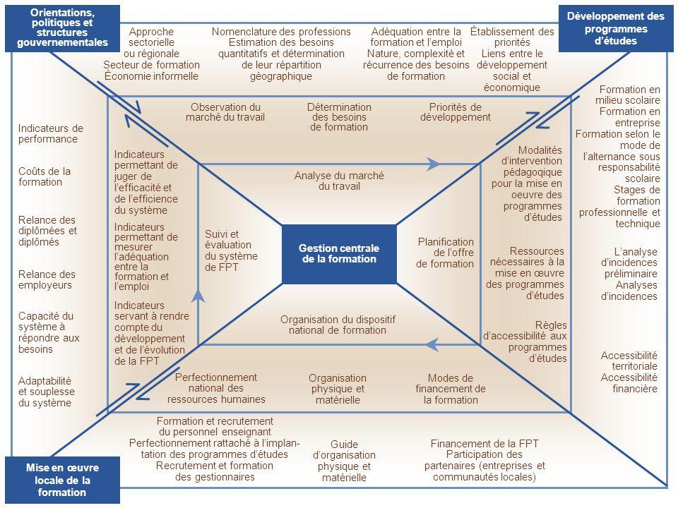 Indicateurs de performance Coûts de la formation Indicateurs permettant de juger de l'efficacité et de l'efficience du système Relance des diplômées et diplômés Relance des employeurs Indicateurs permettant de mesurer l'adéquation entre la formation et l'emploi Capacité du système à répondre aux besoins Adaptabilité et souplesse du système Indicateurs servant à rendre compte du développement et de l'évolution de la FPT Suivi et évaluation du système de FPT Organisation du dispositif national de formation Organisation physique et matérielle Guide d'organisation physique et matérielle Modes de financement de la formation Financement de la FPT Participation des partenaires (entreprises et communautés locales) Perfectionnement national des ressources humaines Formation et recrutement du personnel enseignant Perfectionnement rattaché à l'implan- tation des programmes d'études Recrutement et formation des gestionnaires Analyse du marché du travail Observation du marché du travail Approche sectorielle ou régionale Secteur de formation Économie informelle Détermination des besoins de formation Nomenclature des professions Estimation des besoins quantitatifs et détermination de leur répartition géographique Adéquation entre la formation et l'emploi Nature, complexité et récurrence des besoins de formation Priorités de développement Établissement des priorités Liens entre le développement social et économique Planification de l'offre de formation Modalités d'intervention pédagoqique pour la mise en oeuvre des programmes d'études Formation en milieu scolaire Formation en entreprise Formation selon le mode de l'alternance sous responsabilité scolaire Stages de formation professionnelle et technique Ressources nécessaires à la mise en œuvre des programmes d'études L'analyse d'incidences préliminaire Analyses d'incidences Règles d'accessibilité aux programmes d'études Accessibilité territoriale Accessibilité financière Gestion centrale de la formation Développement des programmes