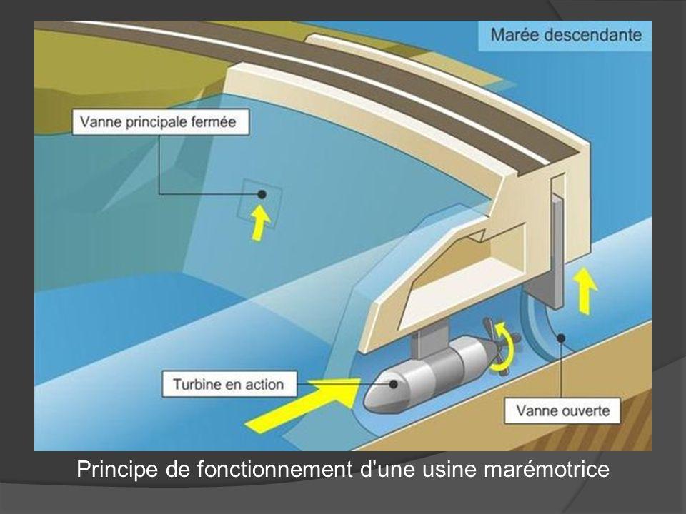 Principe de fonctionnement d'une usine marémotrice