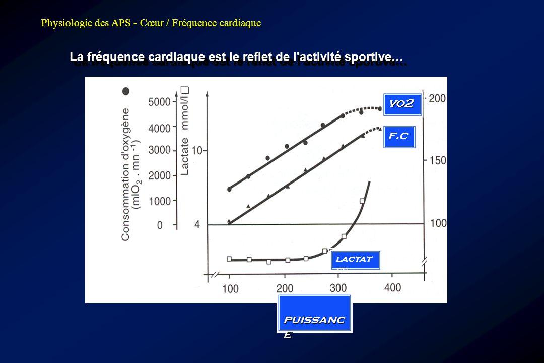 Physiologie des APS - Cœur / Fréquence cardiaque La fréquence cardiaque est le reflet de l'activité sportive… puissanc e puissanc e vo2 lactat es f.c