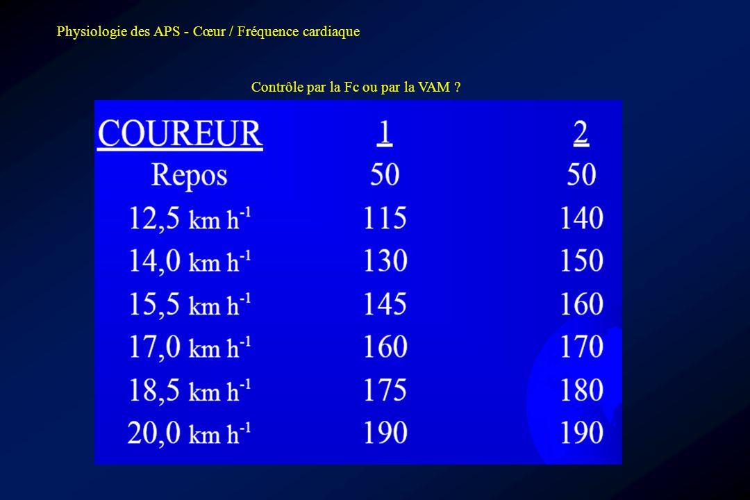 Physiologie des APS - Cœur / Fréquence cardiaque Contrôle par la Fc ou par la VAM ?