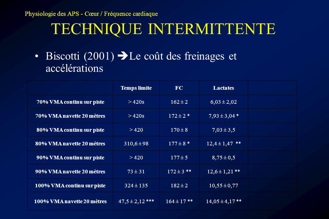 Physiologie des APS - Cœur / Fréquence cardiaque TECHNIQUE INTERMITTENTE •Biscotti (2001)  Le coût des freinages et accélérations Temps limiteFCLacta
