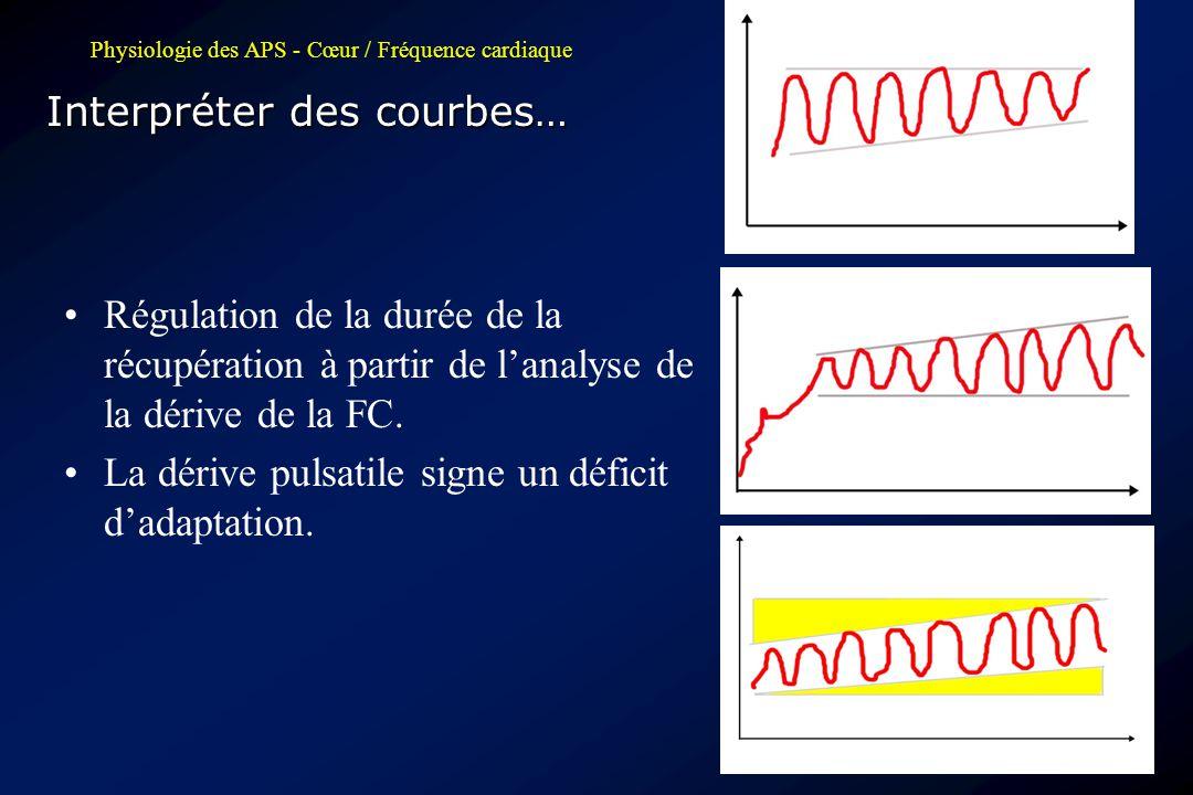 Physiologie des APS - Cœur / Fréquence cardiaque Interpréter des courbes… •Régulation de la durée de la récupération à partir de l'analyse de la dériv