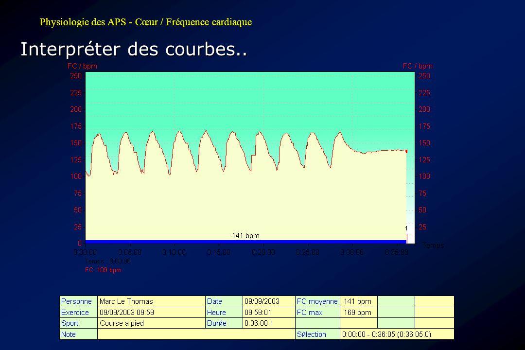 Physiologie des APS - Cœur / Fréquence cardiaque Interpréter des courbes..
