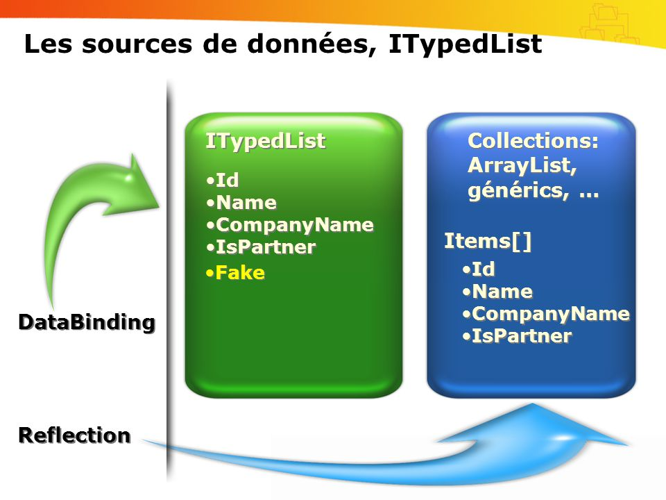Les sources de données, ITypedList Collections: ArrayList, générics, … •Id •Name •CompanyName •IsPartner •Id •Name •CompanyName •IsPartner ITypedList •Id •Name •CompanyName •IsPartner •Id •Name •CompanyName •IsPartner DataBinding Reflection •Fake Items[]