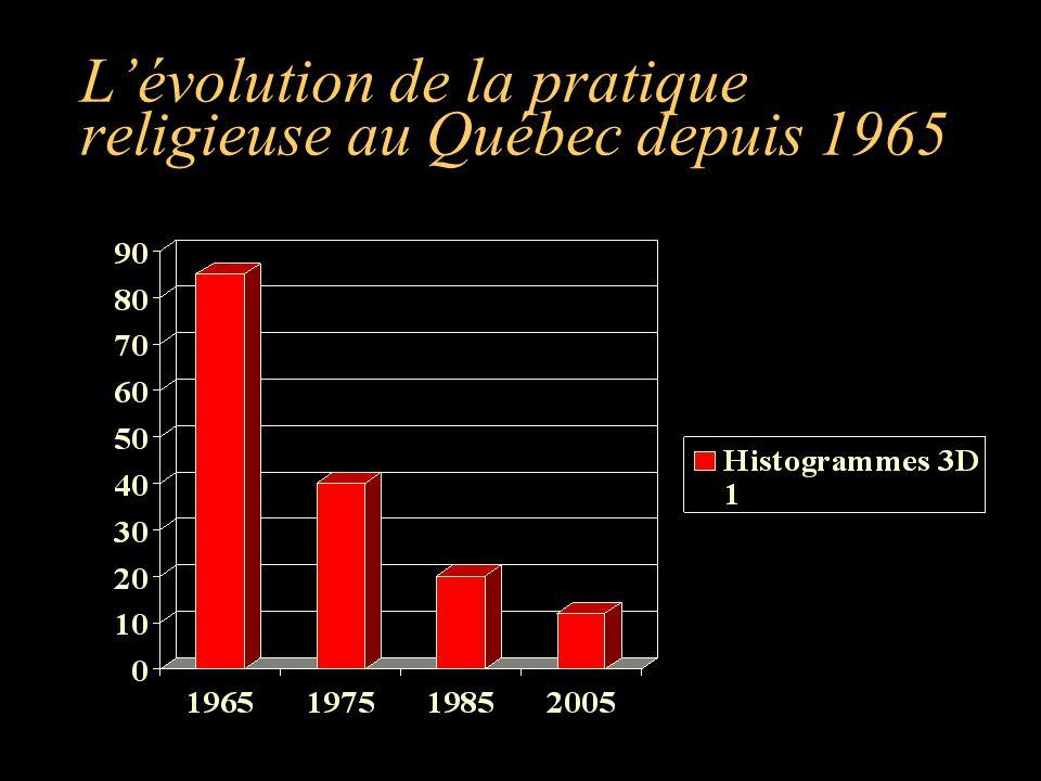 L'évolution de la pratique religieuse au Québec depuis 1965