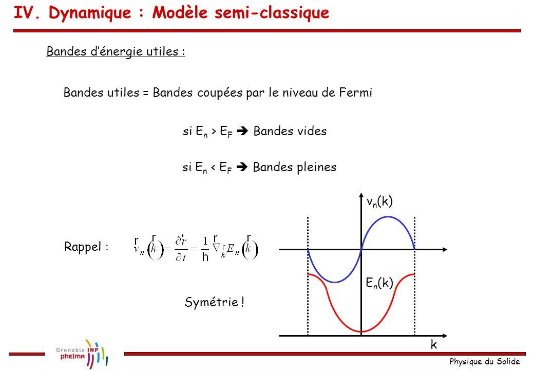 Physique du Solide Bandes d'énergie utiles : Bandes utiles = Bandes coupées par le niveau de Fermi si E n > E F  Bandes vides si E n < E F  Bandes p
