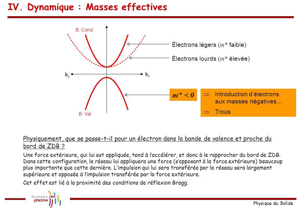 Physique du Solide Électrons légers ( m* faible) Électrons lourds ( m* élevée) B. Cond B. Val kiki kjkj m* < 0  Introduction d'électrons aux masses n