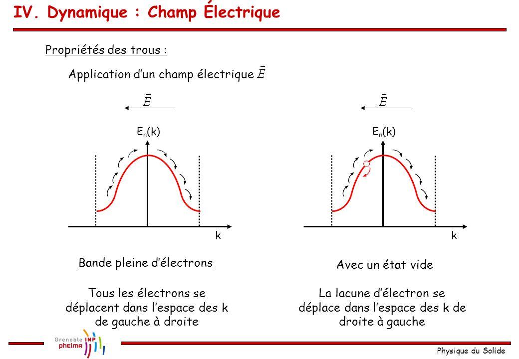 Physique du Solide Propriétés des trous : IV. Dynamique : Champ Électrique k E n (k) Application d'un champ électrique k E n (k) Bande pleine d'électr