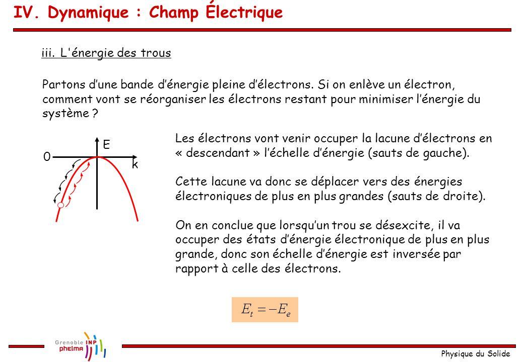 Physique du Solide iii.L'énergie des trous k E 0 Partons d'une bande d'énergie pleine d'électrons. Si on enlève un électron, comment vont se réorganis