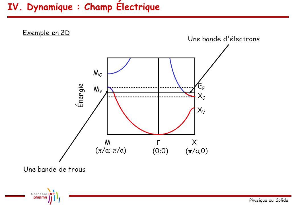 Physique du Solide (  /a;  /a)  XM Énergie (0;0)(  /a;0) XCXC XVXV MCMC MVMV EFEF Exemple en 2D Une bande d'électrons Une bande de trous IV. Dynam