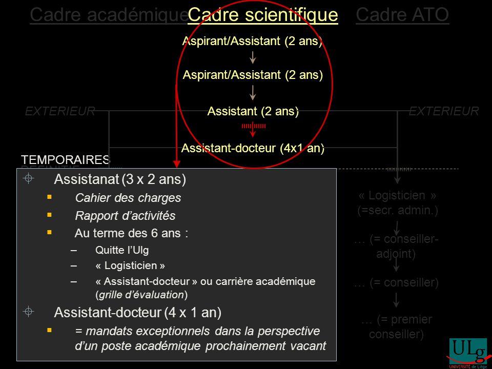 Aspirant/Assistant (2 ans) Assistant (2 ans) Assistant-docteur (4x1 an) 1er Assistant /CT/Agrégé « Docent »(*) Chargé de cours Professeur Professeur ordinaire « Logisticien » (=secr.