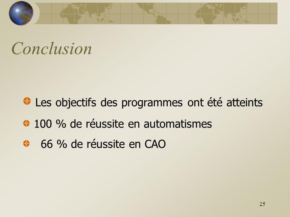 25 Conclusion Les objectifs des programmes ont été atteints 100 % de réussite en automatismes 66 % de réussite en CAO
