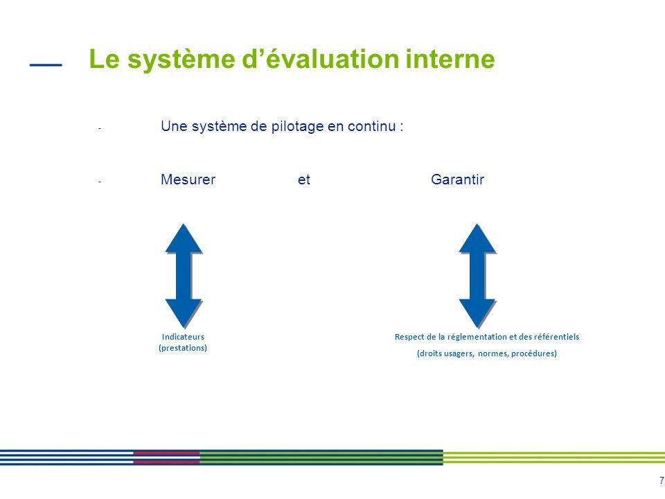 7 - Une système de pilotage en continu : - Mesurer et Garantir Le système d'évaluation interne Indicateurs (prestations) Respect de la réglementation