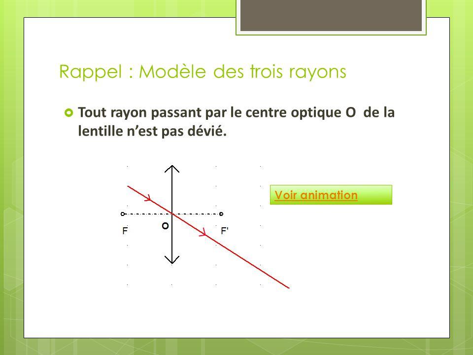 Rappel : Modèle des trois rayons  Tout rayon passant par le centre optique O de la lentille n'est pas dévié.
