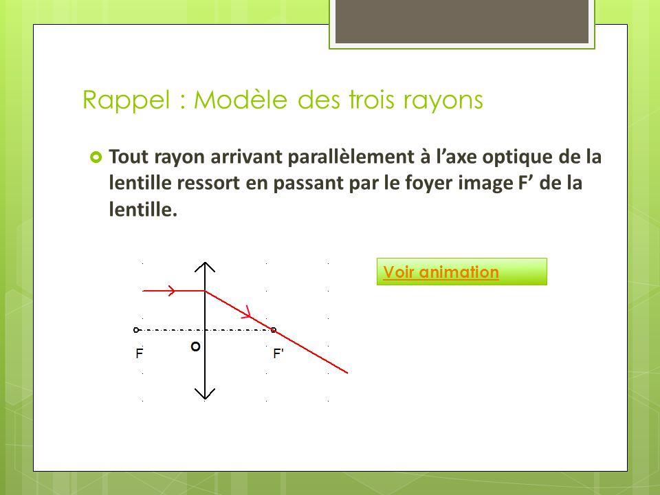 Rappel : Modèle des trois rayons  Tout rayon arrivant parallèlement à l'axe optique de la lentille ressort en passant par le foyer image F' de la lentille.