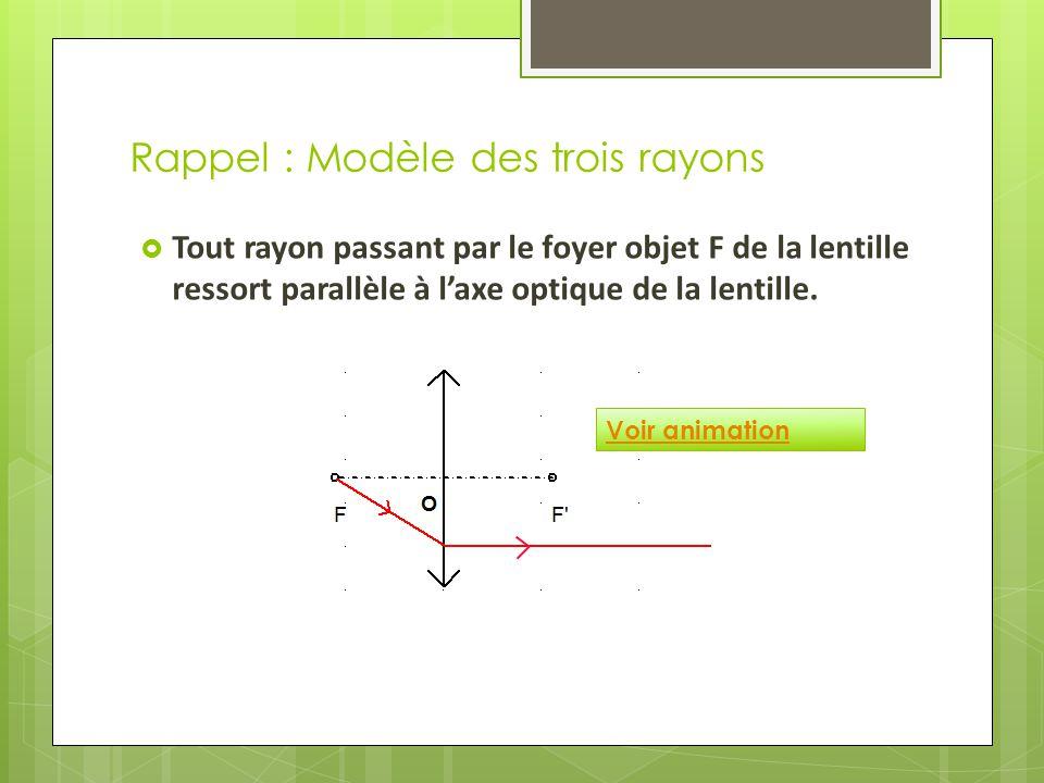 Rappel : Modèle des trois rayons  Tout rayon passant par le foyer objet F de la lentille ressort parallèle à l'axe optique de la lentille.