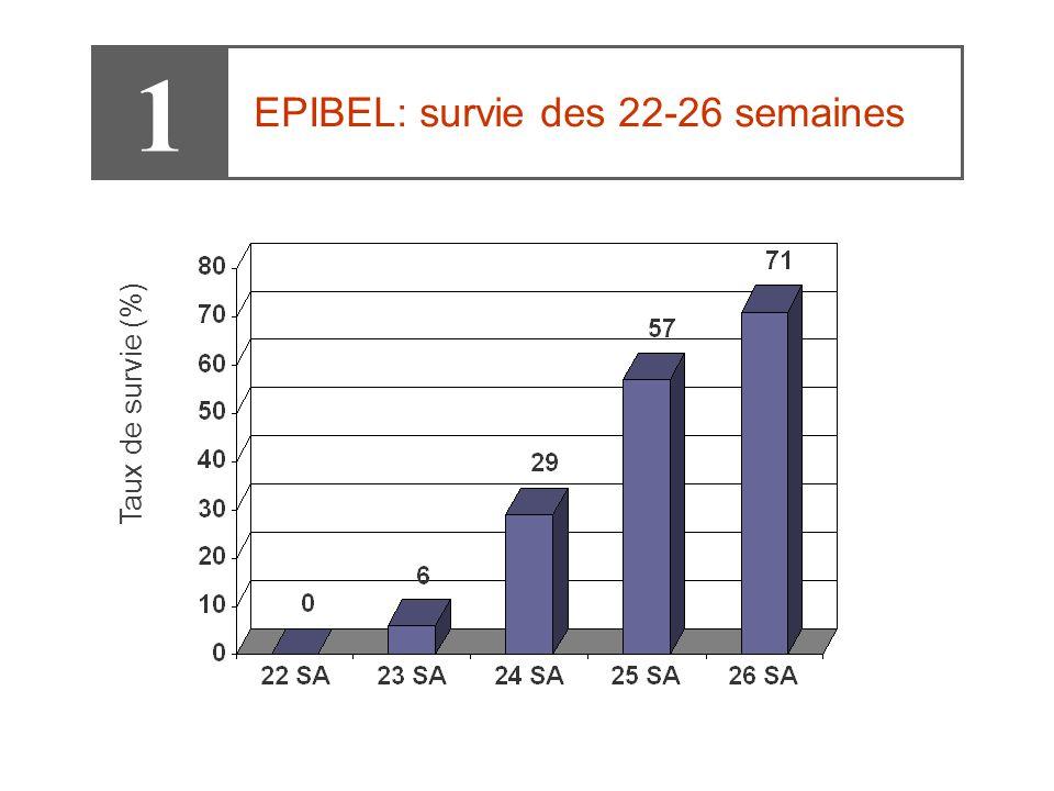 Taux de survie (%) 1 EPIBEL: survie des 22-26 semaines