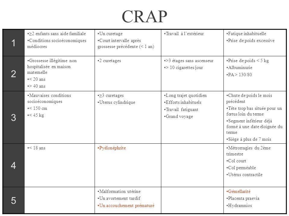 CRAP 1 •≥2 enfants sans aide familiale •Conditions socioéconomiques médiocres •Un curetage •Court intervalle après grossesse précédente (< 1 an) •Trav