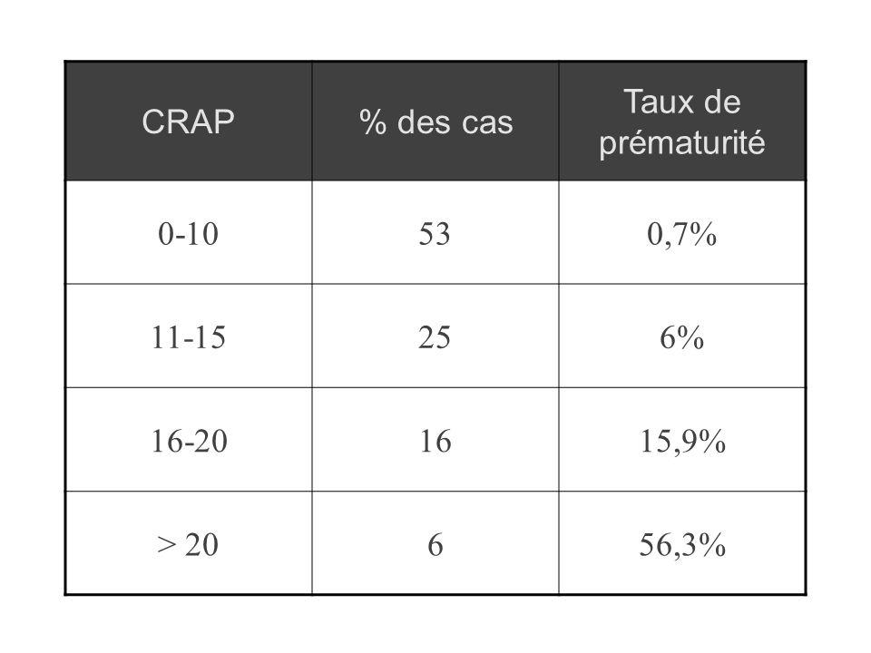 CRAP% des cas Taux de prématurité 0-10530,7% 11-15256% 16-201615,9% > 20656,3%