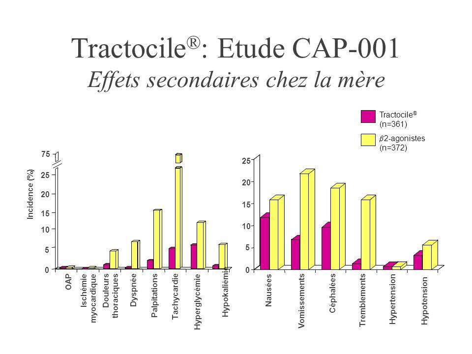 Tractocile ® (n=361)  2-agonistes (n=372) Tractocile ® : Etude CAP-001 Effets secondaires chez la mère Hyperglycémie 0 5 10 15 20 25 Ischémie myocard