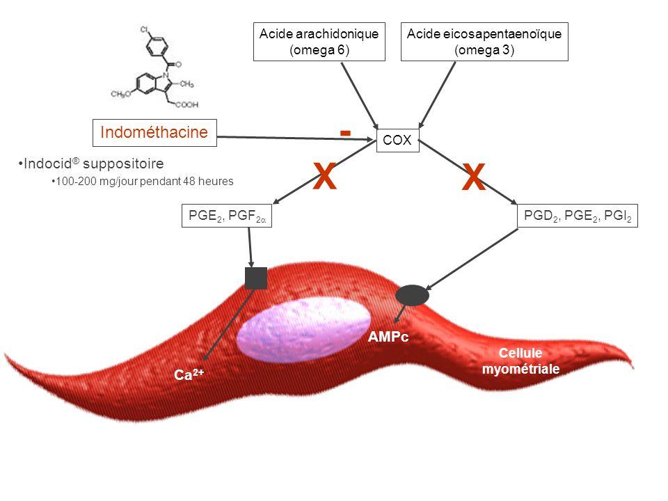 Cellule myométriale Ca 2+ AMPc PGE 2, PGF 2  PGD 2, PGE 2, PGI 2 COX Acide arachidonique (omega 6) Acide eicosapentaenoïque (omega 3) - Indométhacine X X •Indocid ® suppositoire •100-200 mg/jour pendant 48 heures