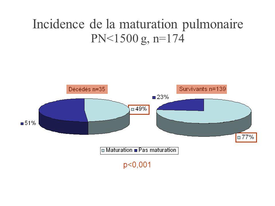 p<0,001 Incidence de la maturation pulmonaire PN<1500 g, n=174