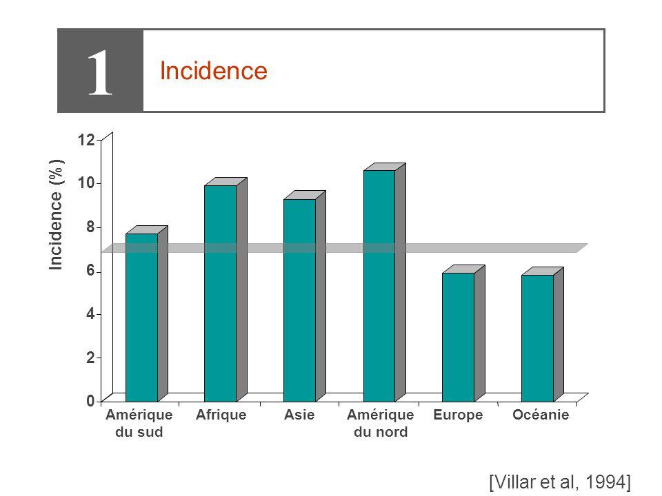0 2 4 6 8 10 12 Incidence (%) Amérique du sud AfriqueAsieAmérique du nord EuropeOcéanie [Villar et al, 1994] 1 Incidence