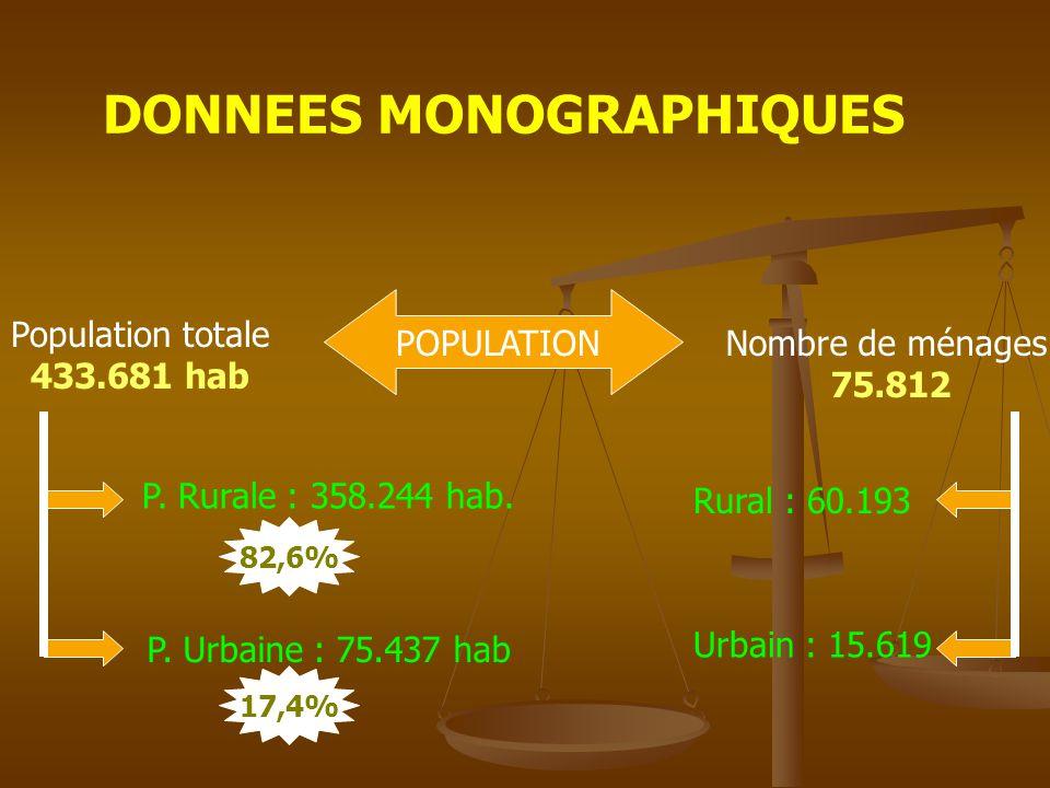 DONNEES MONOGRAPHIQUES POPULATION Population totale 433.681 hab Nombre de ménages 75.812 P.