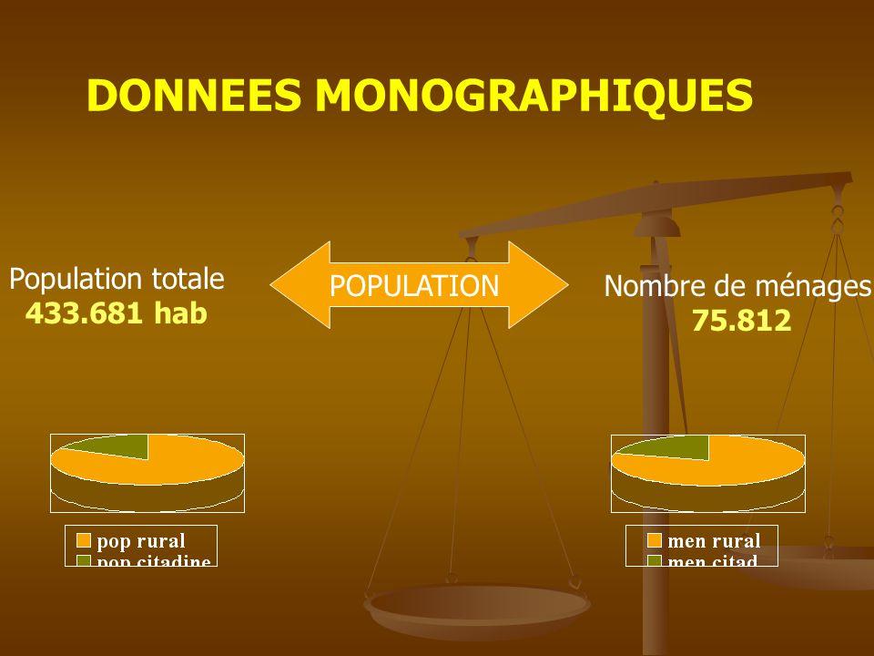 DONNEES MONOGRAPHIQUES POPULATION Population totale 433.681 hab Nombre de ménages 75.812