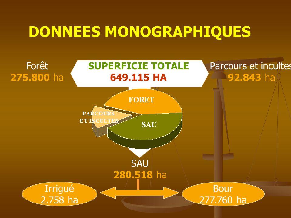 DONNEES MONOGRAPHIQUES SUPERFICIE TOTALE 649.115 HA Forêt 275.800 ha Parcours et incultes 92.843 ha SAU 280.518 ha Irrigué 2.758 ha Bour 277.760 ha
