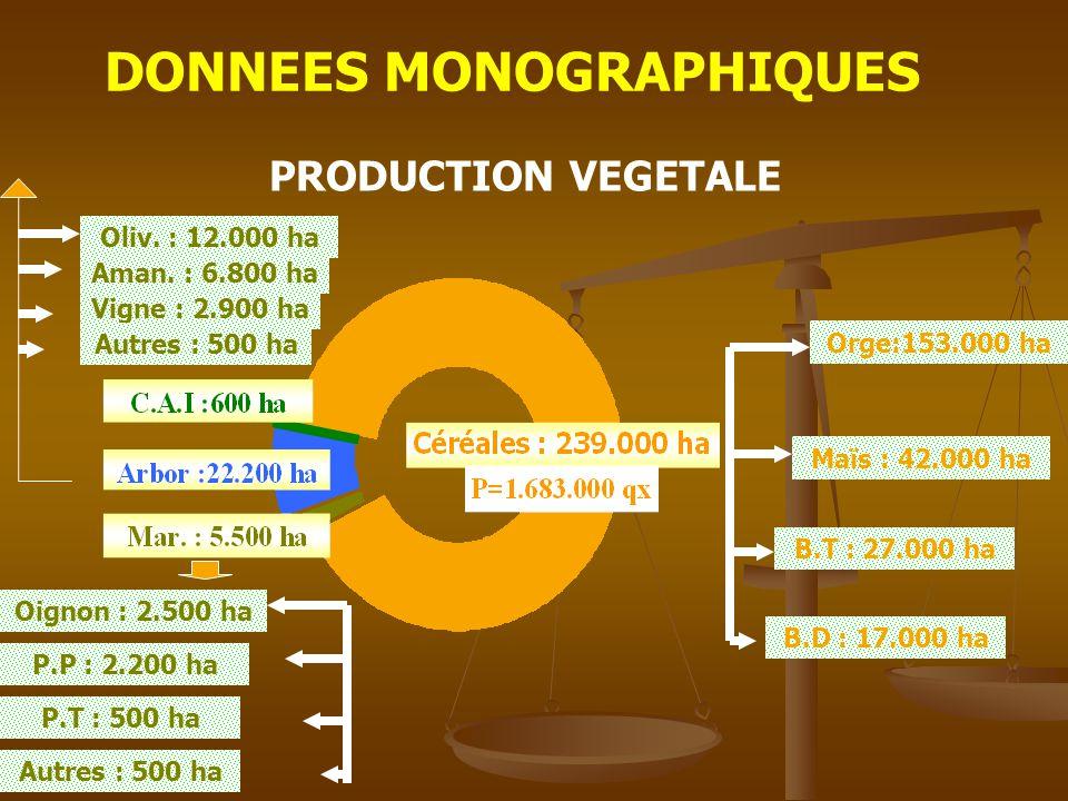 DONNEES MONOGRAPHIQUES PRODUCTION VEGETALE Maïs : 42.000 ha Orge:153.000 ha B.T : 27.000 ha B.D : 17.000 ha Oignon : 2.500 ha Aman.