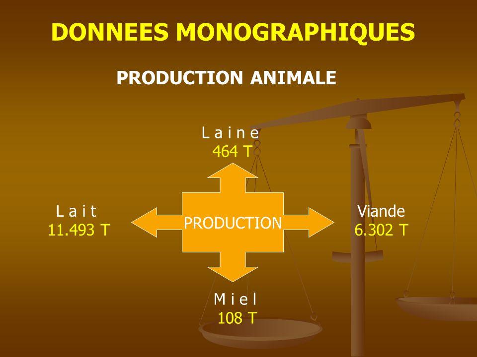 DONNEES MONOGRAPHIQUES PRODUCTION ANIMALE PRODUCTION L a i t 11.493 T Viande 6.302 T L a i n e 464 T M i e l 108 T