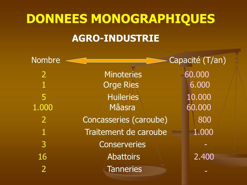 DONNEES MONOGRAPHIQUES AGRO-INDUSTRIE Nombre Minoteries Capacité (T/an) Orge Ries Huileries Mâasra Concasseries (caroube) Traitement de caroube Conserveries Abattoirs Tanneries 2 1 5 1.000 2 1 3 16 2 60.000 6.000 10.000 60.000 800 1.000 - 2.400 -