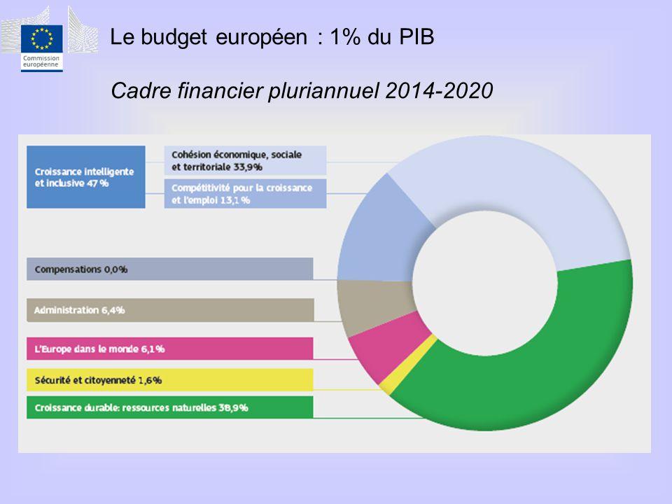 Le budget européen : 1% du PIB Cadre financier pluriannuel 2014-2020