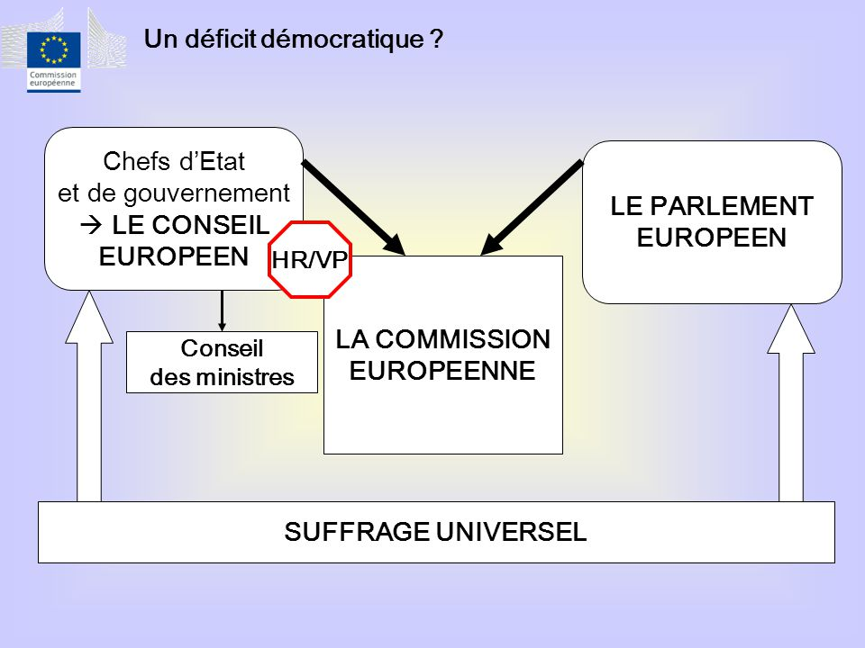 Un déficit démocratique ? SUFFRAGE UNIVERSEL Chefs d'Etat et de gouvernement  LE CONSEIL EUROPEEN LE PARLEMENT EUROPEEN LA COMMISSION EUROPEENNE Cons