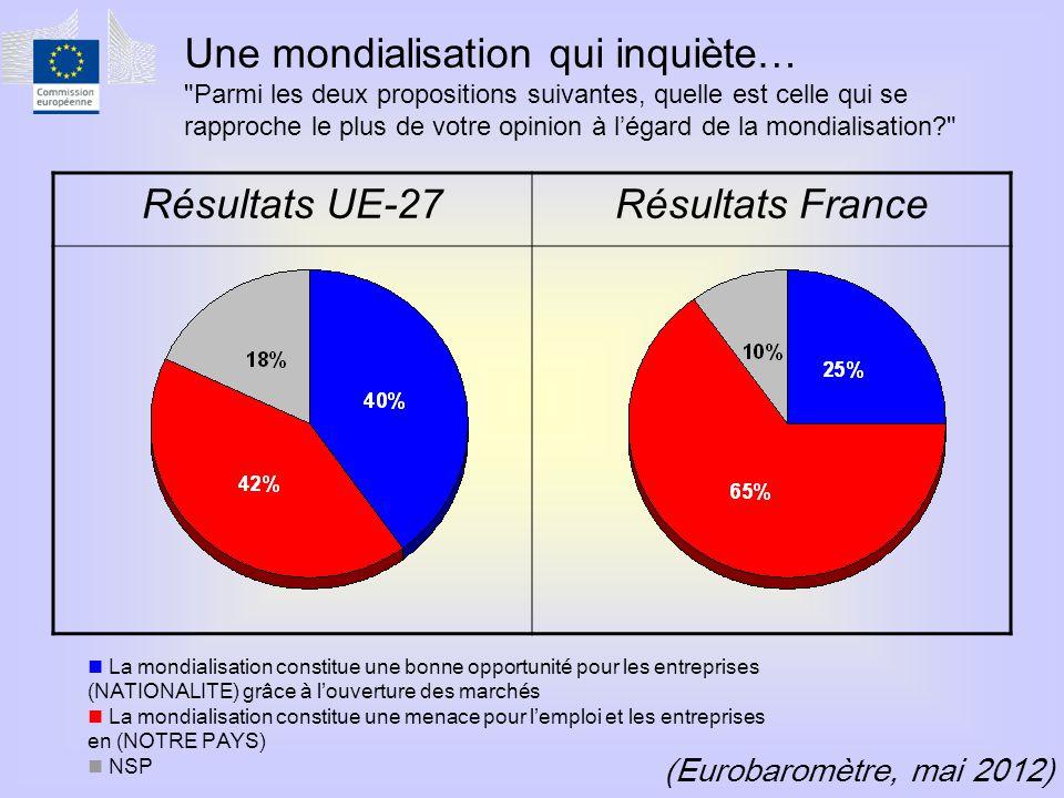 (Eurobaromètre, mai 2012) Résultats UE-27Résultats France  La mondialisation constitue une bonne opportunité pour les entreprises (NATIONALITE) grâce à l'ouverture des marchés  La mondialisation constitue une menace pour l'emploi et les entreprises en (NOTRE PAYS)  NSP Une mondialisation qui inquiète… Parmi les deux propositions suivantes, quelle est celle qui se rapproche le plus de votre opinion à l'égard de la mondialisation