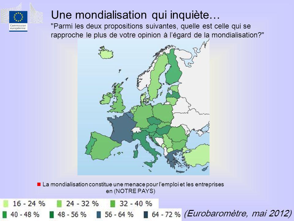 (Eurobaromètre, mai 2012)  La mondialisation constitue une menace pour l'emploi et les entreprises en (NOTRE PAYS) Une mondialisation qui inquiète… Parmi les deux propositions suivantes, quelle est celle qui se rapproche le plus de votre opinion à l'égard de la mondialisation