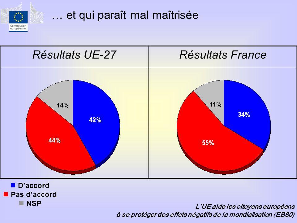 Résultats UE-27Résultats France  D'accord  Pas d'accord  NSP L'UE aide les citoyens européens à se protéger des effets négatifs de la mondialisation (EB80) … et qui paraît mal maîtrisée