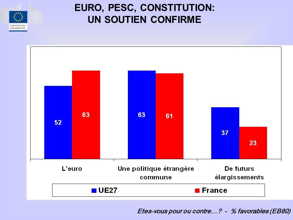 Etes-vous pour ou contre… - % favorables (EB80) EURO, PESC, CONSTITUTION: UN SOUTIEN CONFIRME