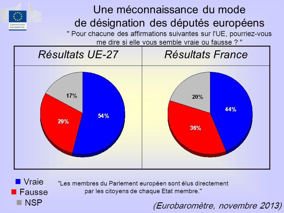 (Eurobaromètre, novembre 2013) Résultats UE-27Résultats France  Vraie  Fausse  NSP Une méconnaissance du mode de désignation des députés européens Pour chacune des affirmations suivantes sur l UE, pourriez-vous me dire si elle vous semble vraie ou fausse .