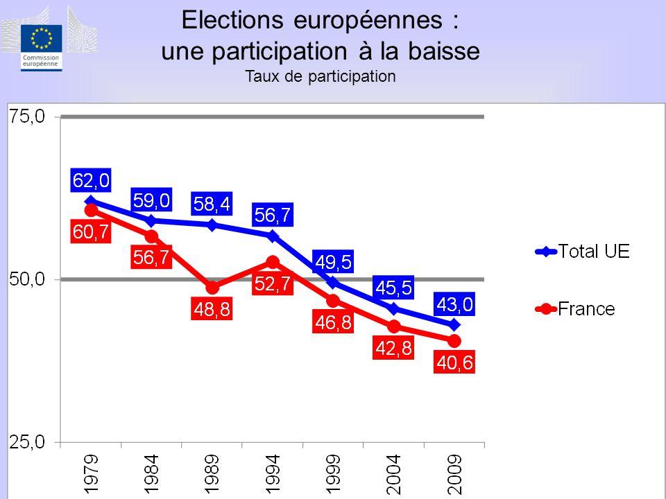 Elections européennes : une participation à la baisse Taux de participation