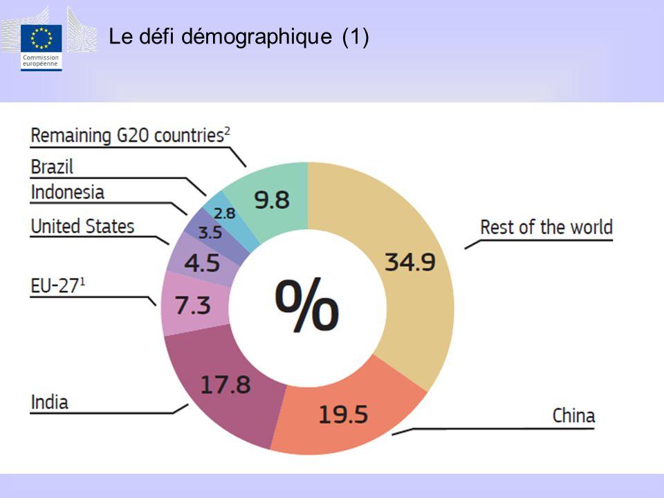 Le défi démographique (1)