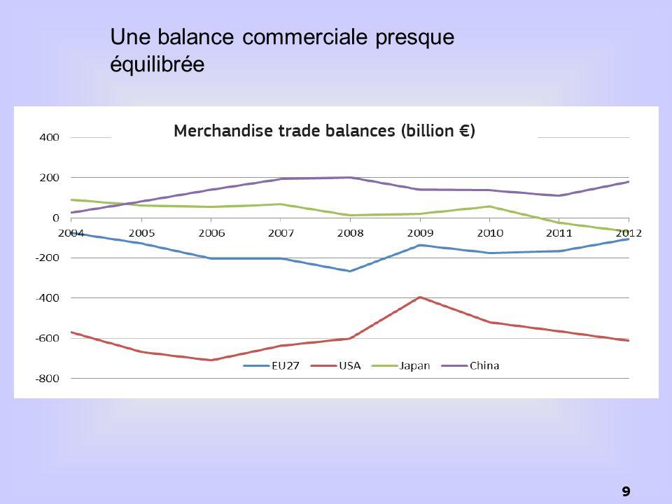 9 Une balance commerciale presque équilibrée